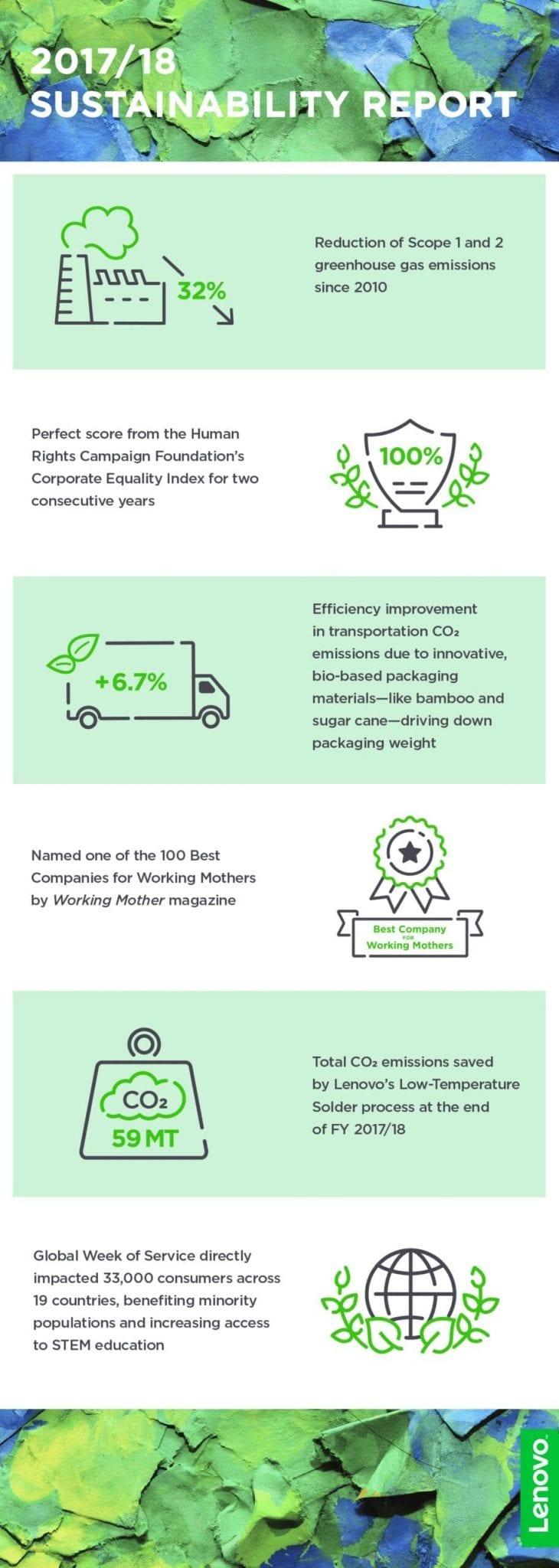 Infographic: Lenovo's 2018 Sustainability Achievements