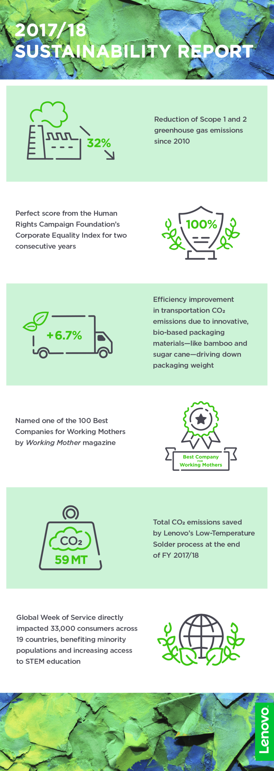 Infographic: Lenovo's 2018 Sustainability Achievements