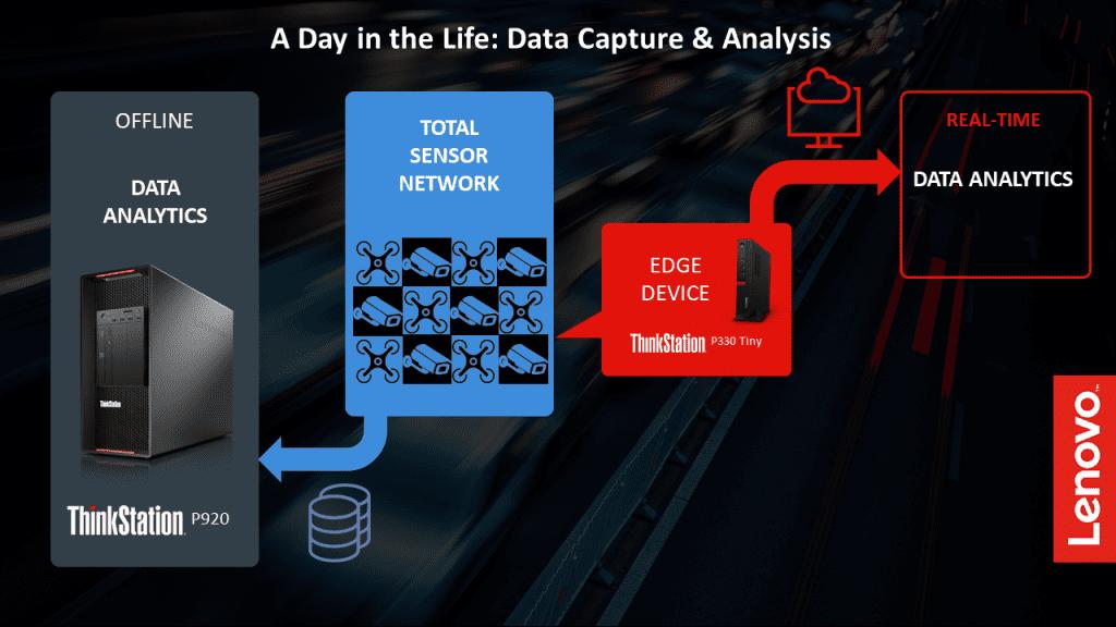 NC State AI data