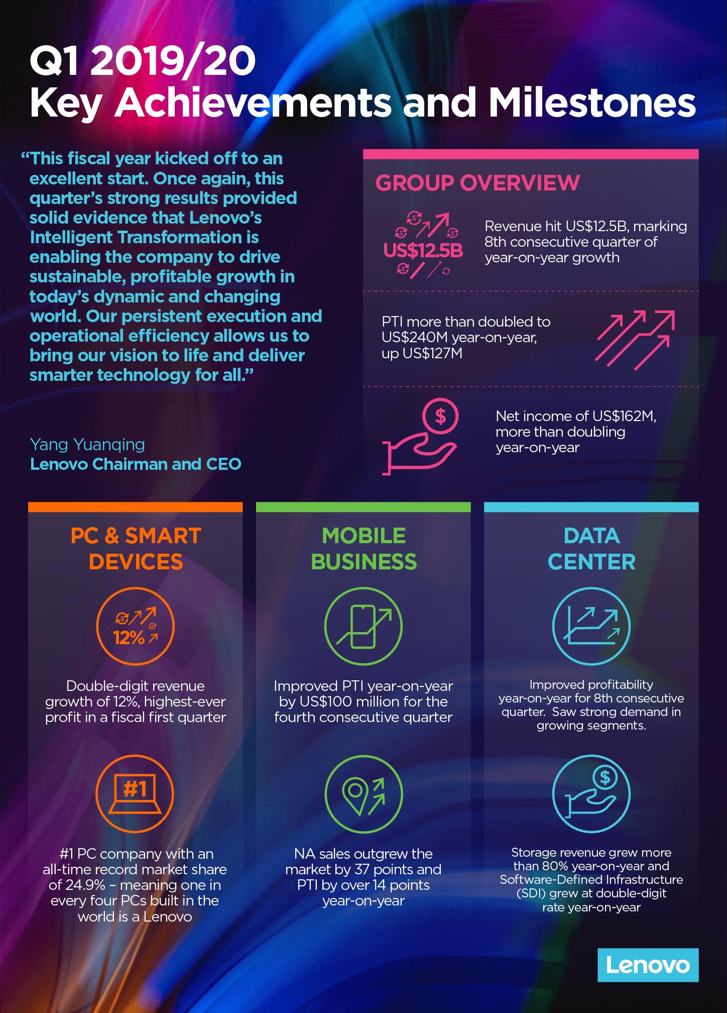 Lenovo Q1-FY1920 Infographic