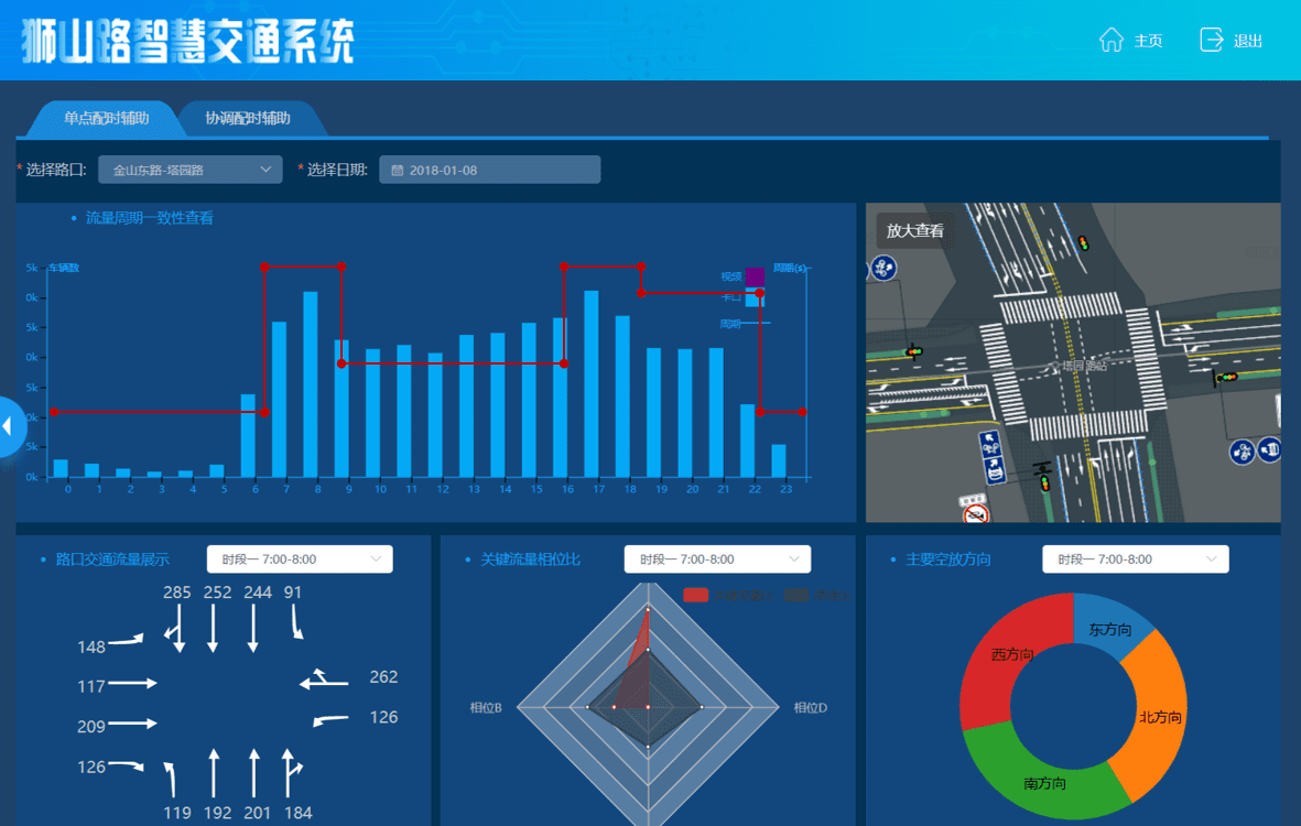 Intelligent traffic control system platform