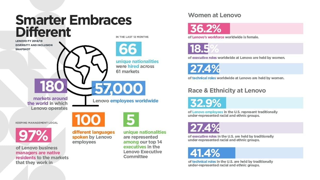 Lenovo Diversity and Inclusion Report