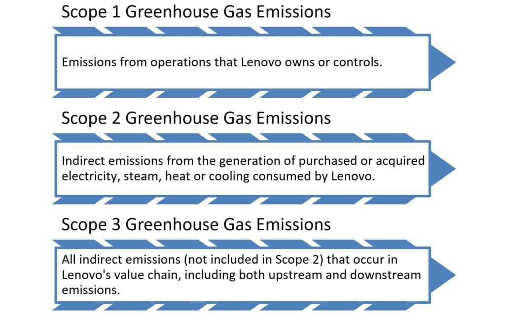 Definition of Scopes 1-3 of emissions as related to Lenovo