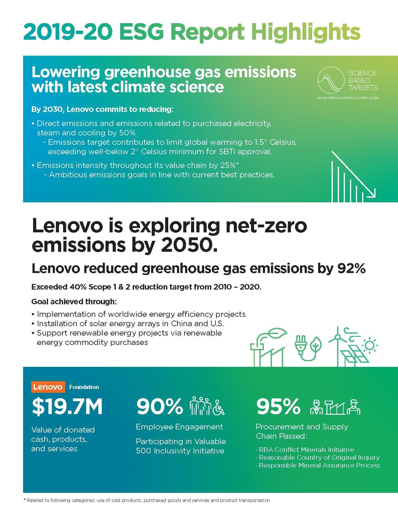ESG Report Infographic thumbnail