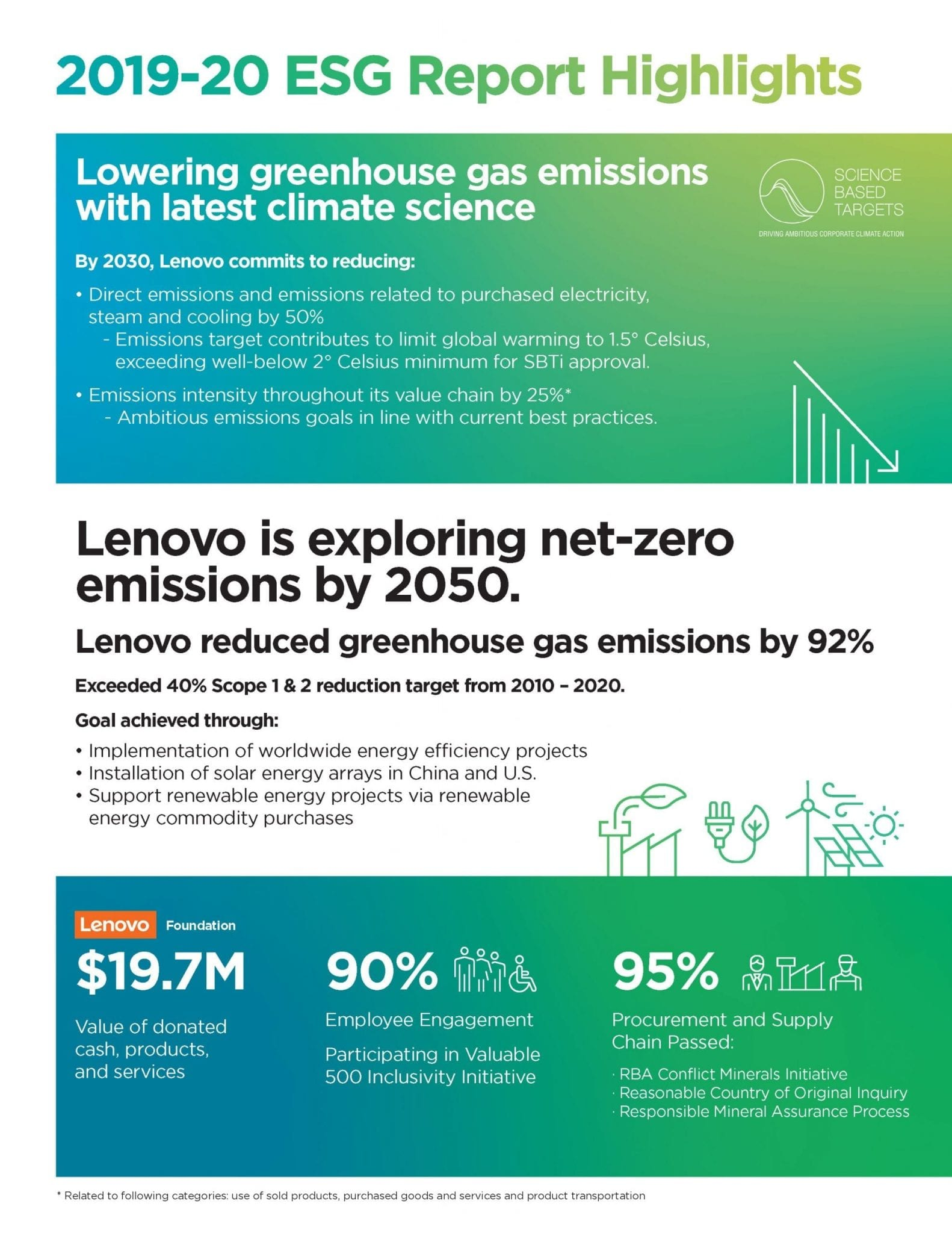 Lenovo's 2019/20 ESG Report Infographic
