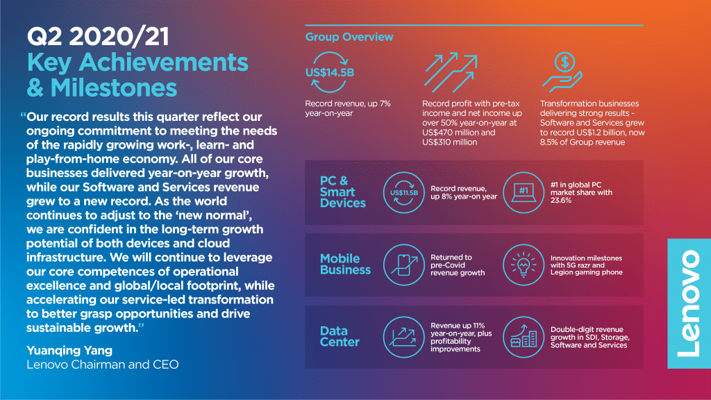 Q2 2020/21 Key Achievements and Milestones (Infographic) - Image 1